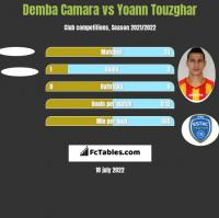 Demba Camara vs Yoann Touzghar h2h player stats
