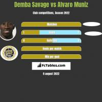 Demba Savage vs Alvaro Muniz h2h player stats