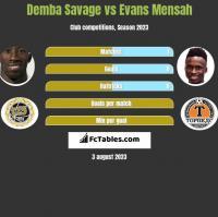 Demba Savage vs Evans Mensah h2h player stats