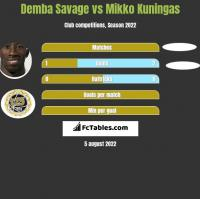 Demba Savage vs Mikko Kuningas h2h player stats