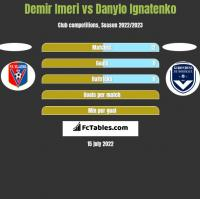Demir Imeri vs Danylo Ignatenko h2h player stats