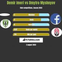 Demir Imeri vs Dmytro Myshnyov h2h player stats