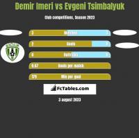 Demir Imeri vs Evgeni Tsimbalyuk h2h player stats