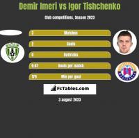 Demir Imeri vs Igor Tishchenko h2h player stats