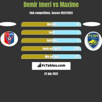 Demir Imeri vs Maxime h2h player stats