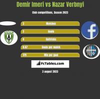 Demir Imeri vs Nazar Verbnyi h2h player stats