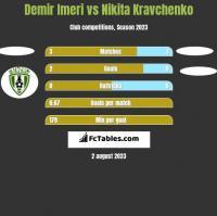 Demir Imeri vs Nikita Kravchenko h2h player stats