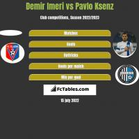 Demir Imeri vs Pavlo Ksenz h2h player stats