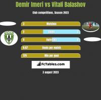 Demir Imeri vs Vitali Balashov h2h player stats