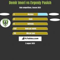 Demir Imeri vs Evgeniy Pasich h2h player stats