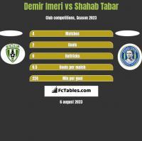 Demir Imeri vs Shahab Tabar h2h player stats