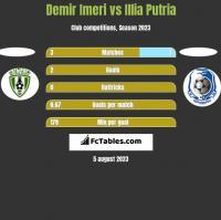 Demir Imeri vs Illia Putria h2h player stats