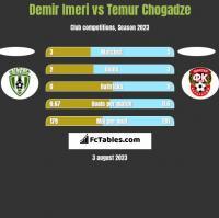 Demir Imeri vs Temur Chogadze h2h player stats