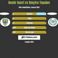 Demir Imeri vs Dmytro Topalov h2h player stats