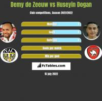 Demy de Zeeuw vs Huseyin Dogan h2h player stats