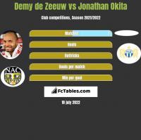 Demy de Zeeuw vs Jonathan Okita h2h player stats