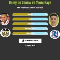 Demy de Zeeuw vs Thom Haye h2h player stats