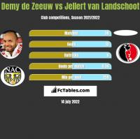Demy de Zeeuw vs Jellert van Landschoot h2h player stats