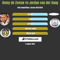 Demy de Zeeuw vs Jordan van der Gaag h2h player stats