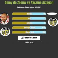 Demy de Zeeuw vs Yassine Azzagari h2h player stats