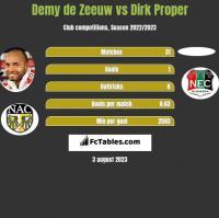 Demy de Zeeuw vs Dirk Proper h2h player stats