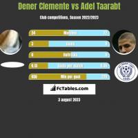 Dener Clemente vs Adel Taarabt h2h player stats