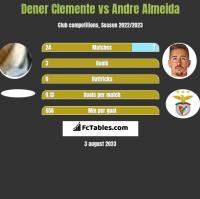 Dener Clemente vs Andre Almeida h2h player stats