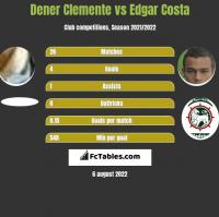 Dener Clemente vs Edgar Costa h2h player stats