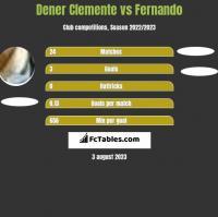 Dener Clemente vs Fernando h2h player stats