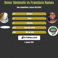 Dener Clemente vs Francisco Ramos h2h player stats