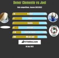 Dener Clemente vs Joel h2h player stats