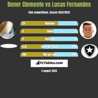 Dener Clemente vs Lucas Fernandes h2h player stats