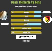 Dener Clemente vs Nene h2h player stats