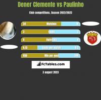 Dener Clemente vs Paulinho h2h player stats