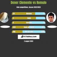 Dener Clemente vs Romulo h2h player stats