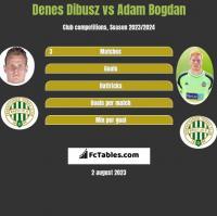 Denes Dibusz vs Adam Bogdan h2h player stats