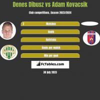 Denes Dibusz vs Adam Kovacsik h2h player stats