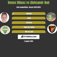 Denes Dibusz vs Aleksandr Nad h2h player stats