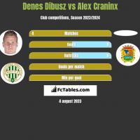 Denes Dibusz vs Alex Craninx h2h player stats