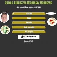 Denes Dibusz vs Branislav Danilovic h2h player stats