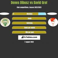 Denes Dibusz vs David Grof h2h player stats