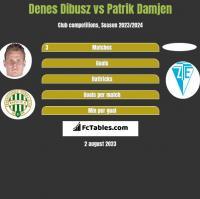 Denes Dibusz vs Patrik Damjen h2h player stats
