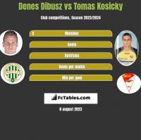 Denes Dibusz vs Tomas Kosicky h2h player stats