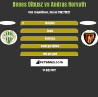 Denes Dibusz vs Andras Horvath h2h player stats