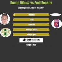 Denes Dibusz vs Emil Rockov h2h player stats