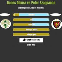 Denes Dibusz vs Peter Szappanos h2h player stats