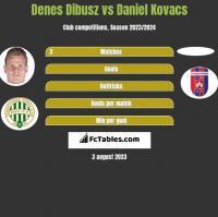 Denes Dibusz vs Daniel Kovacs h2h player stats