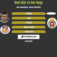 Deni Alar vs Dor Hugy h2h player stats