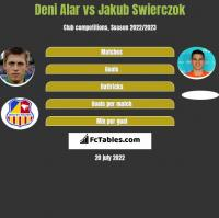 Deni Alar vs Jakub Świerczok h2h player stats