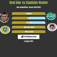 Deni Alar vs Stanislav Kostov h2h player stats